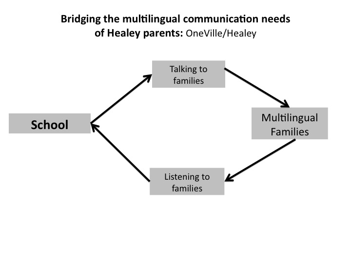 Bridging the multilingual communication needs of Healey parents