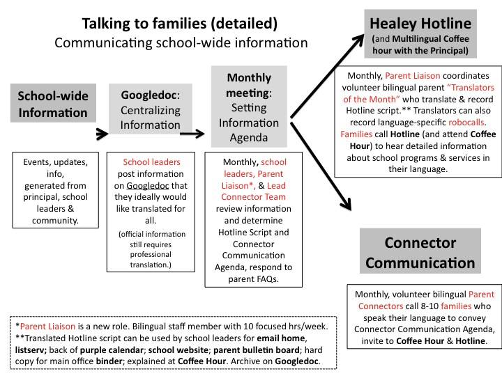 Talking to Families (detailed