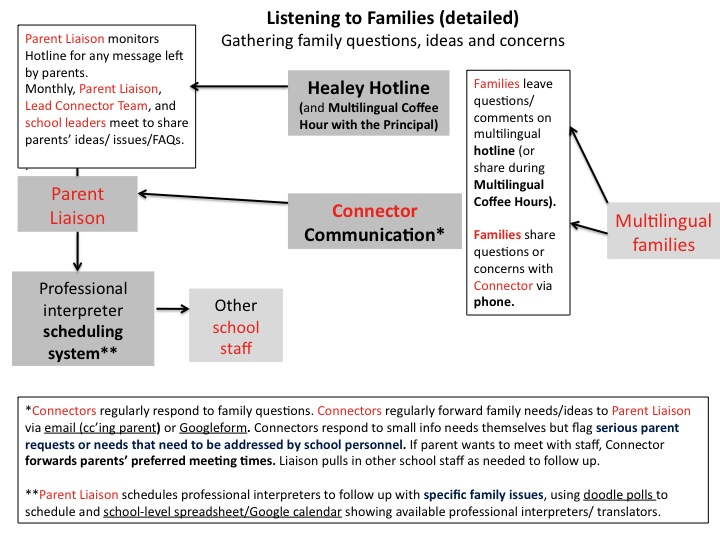 Listening to Families (detailed)