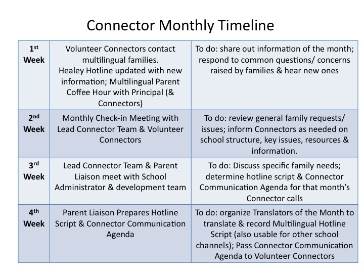 Connector Monthly Timeline